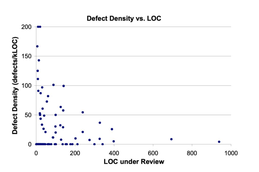 Defect Density vs. Lines of Code