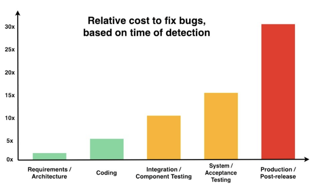 Relative cost to fix bugs during different development phases.